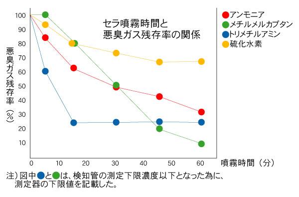 セラの脱臭効果確認試験結果グラフ